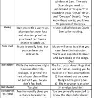 Anatomy of a Zumba Class